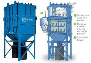 filtracion industrial de aire