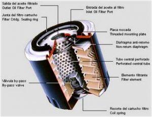 filtro de aceite monoblock